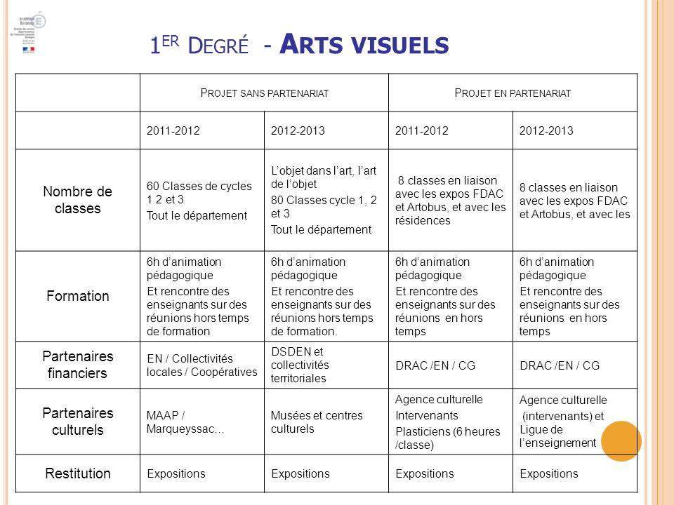 1er Degré - Arts visuels Nombre de classes Formation