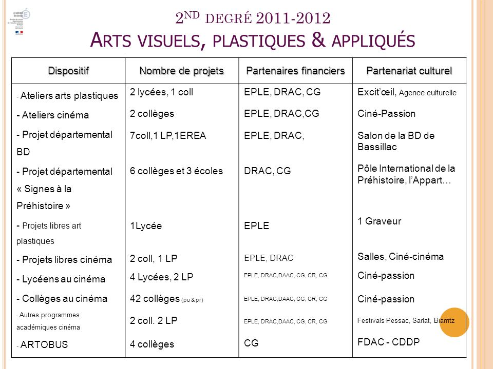 2nd degré 2011-2012 Arts visuels, plastiques & appliqués