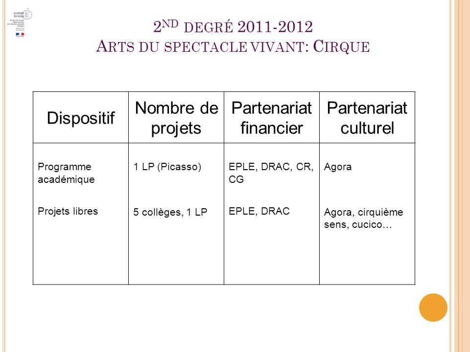 2nd degré 2011-2012 Arts du spectacle vivant: Cirque