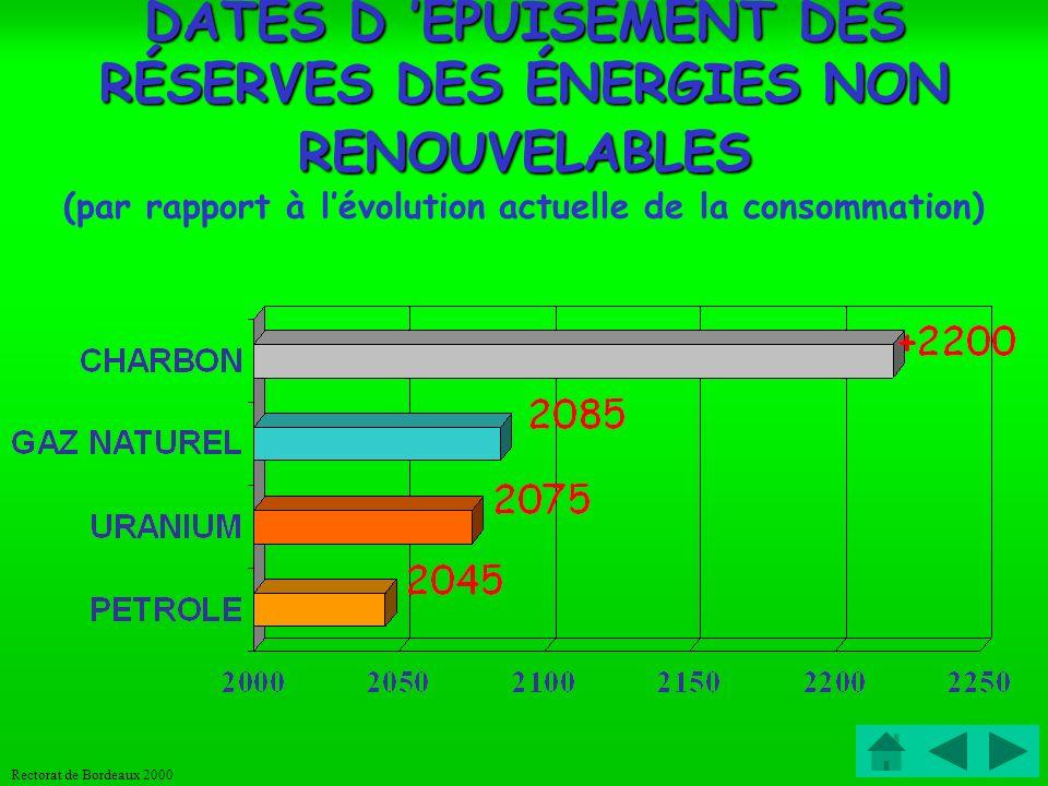 DATES D 'EPUISEMENT DES RÉSERVES DES ÉNERGIES NON RENOUVELABLES (par rapport à l'évolution actuelle de la consommation)