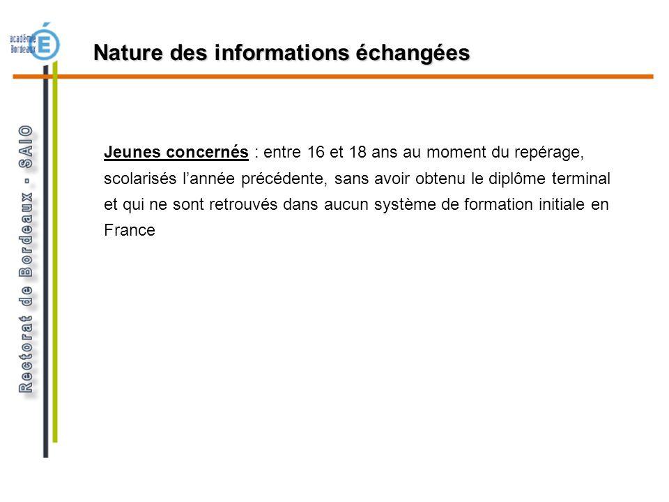 Nature des informations échangées