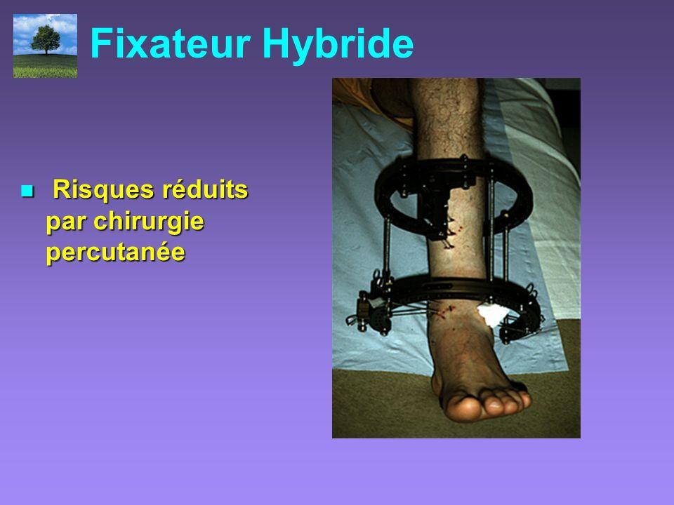 Fixateur Hybride Risques réduits par chirurgie percutanée