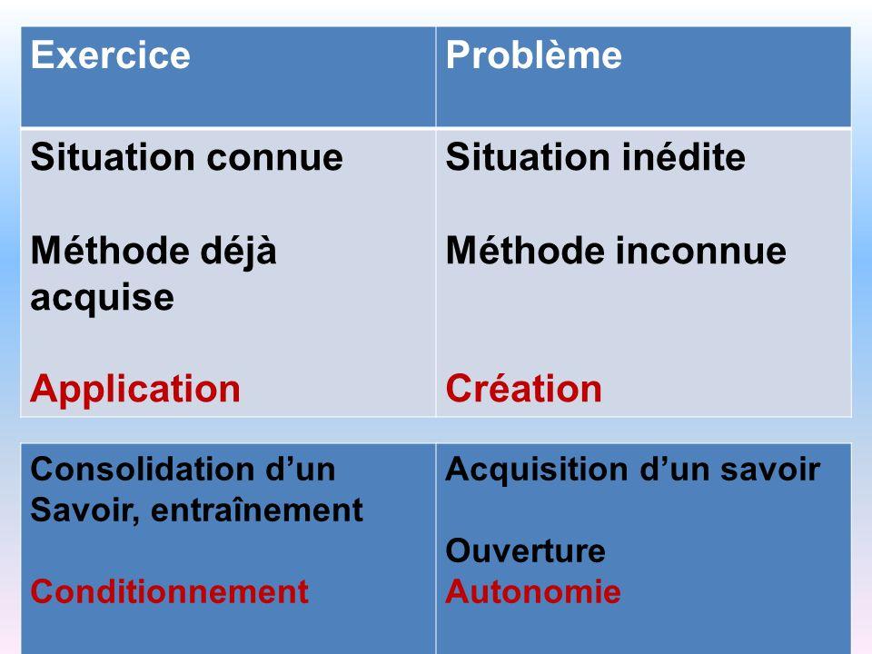 Exercice Problème Situation connue Méthode déjà acquise Application