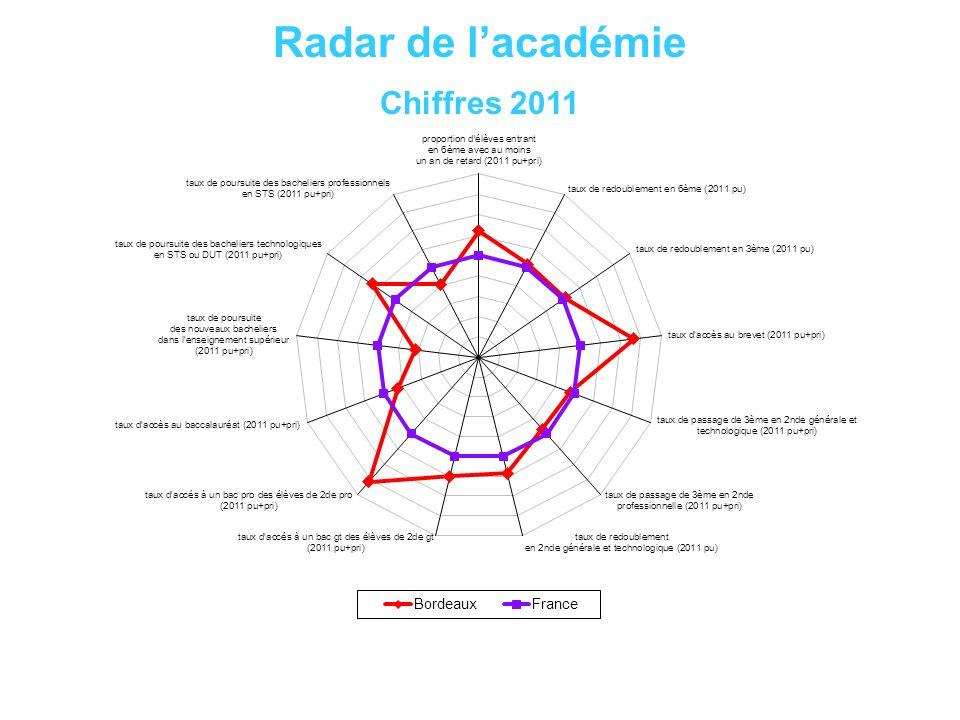 Radar de l'académie Chiffres 2011