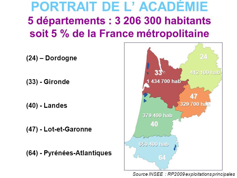 PORTRAIT DE L' ACADÉMIE 5 départements : 3 206 300 habitants soit 5 % de la France métropolitaine