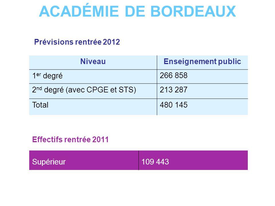 ACADÉMIE DE BORDEAUX Prévisions rentrée 2012 Niveau