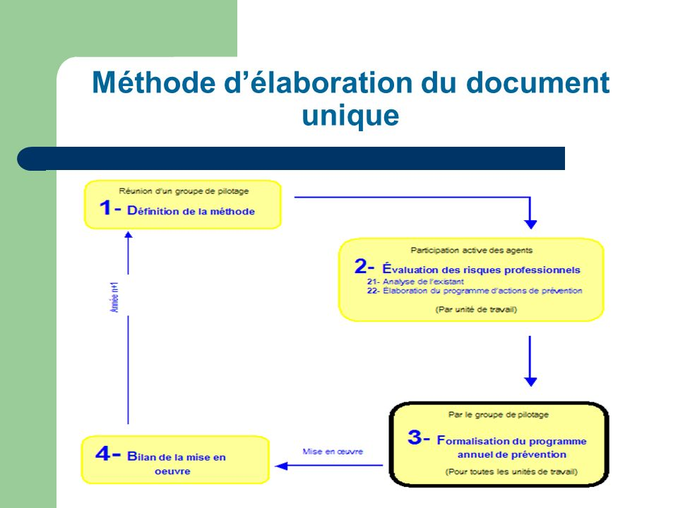 Méthode d'élaboration du document unique
