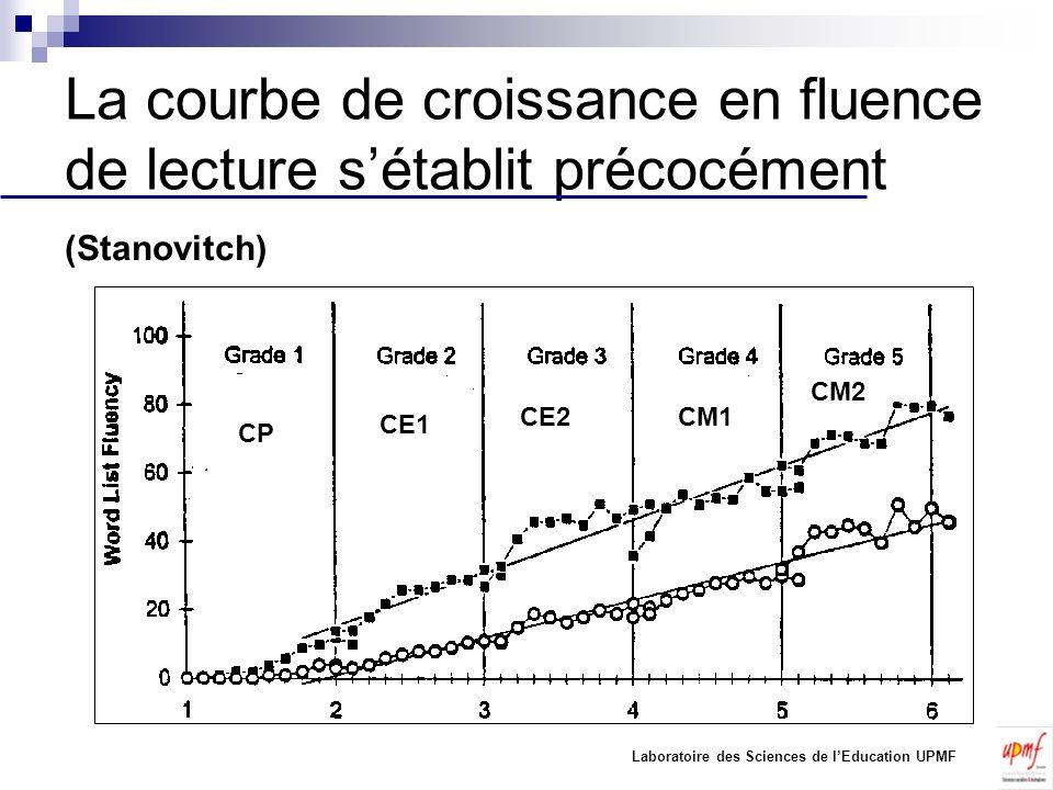 La courbe de croissance en fluence de lecture s'établit précocément