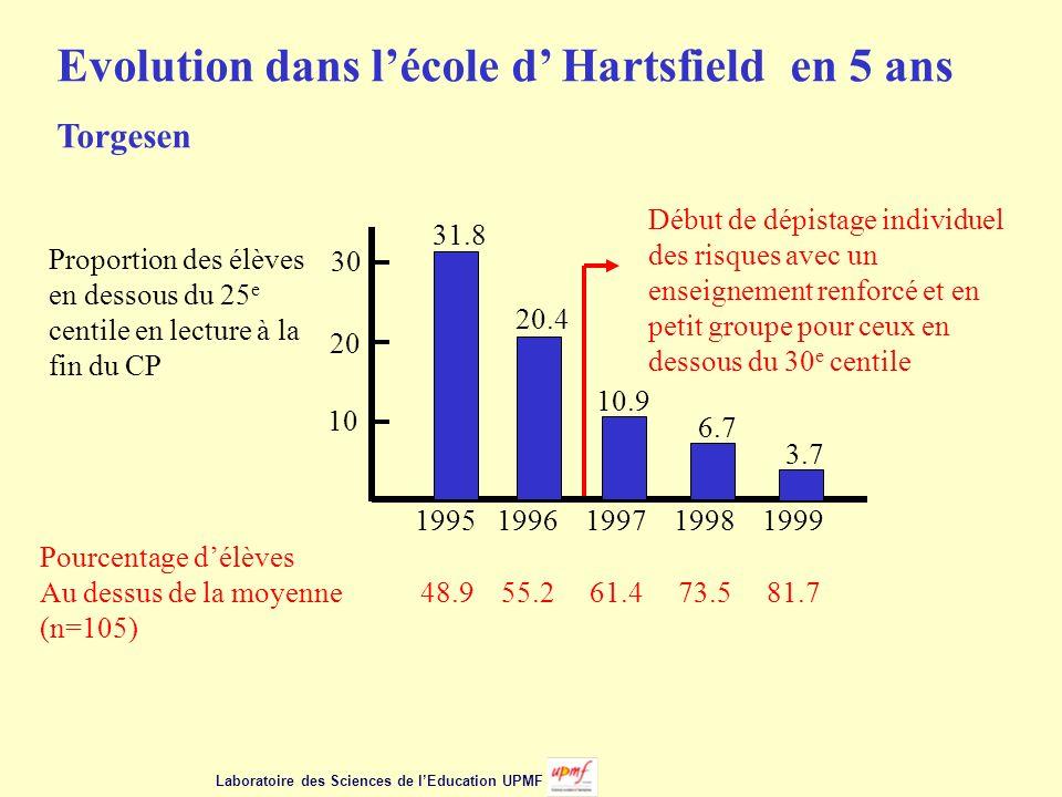 Evolution dans l'école d' Hartsfield en 5 ans