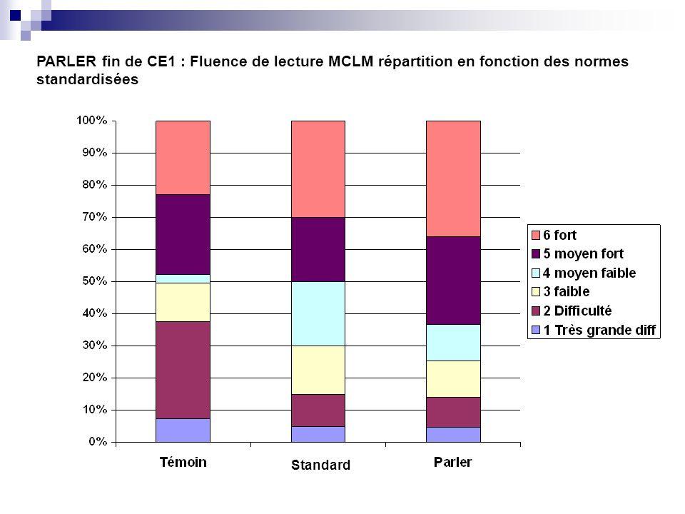 PARLER fin de CE1 : Fluence de lecture MCLM répartition en fonction des normes standardisées