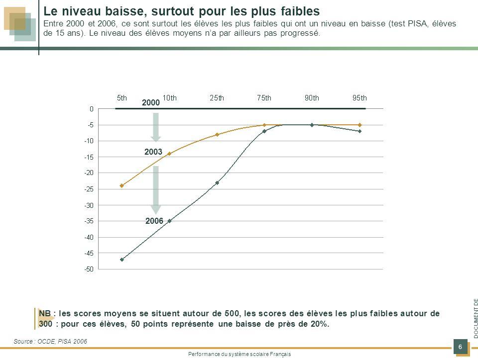 Le niveau baisse, surtout pour les plus faibles Entre 2000 et 2006, ce sont surtout les élèves les plus faibles qui ont un niveau en baisse (test PISA, élèves de 15 ans). Le niveau des élèves moyens n'a par ailleurs pas progressé.
