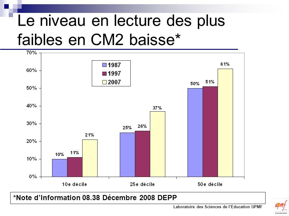 Le niveau en lecture des plus faibles en CM2 baisse*