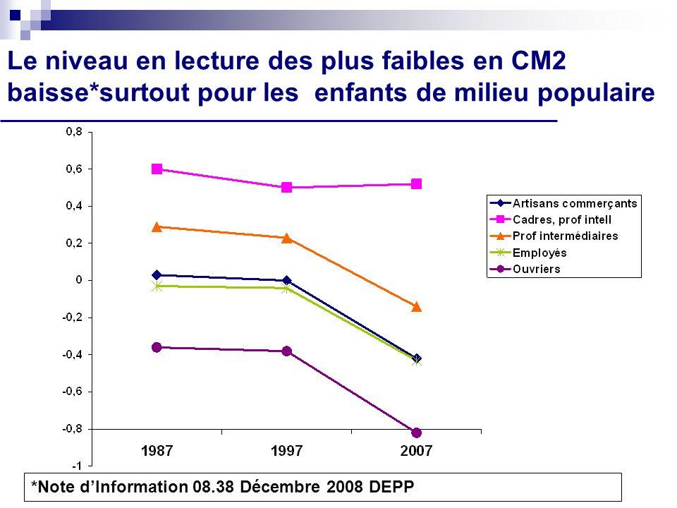 Le niveau en lecture des plus faibles en CM2 baisse