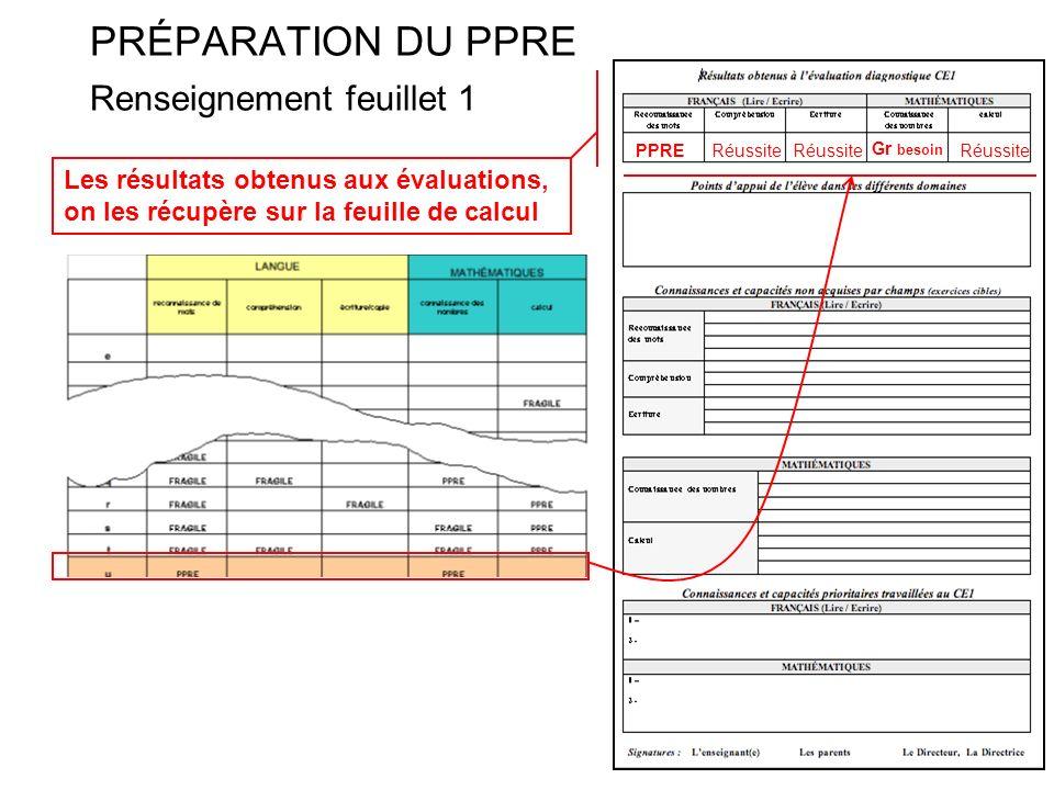 PRÉPARATION DU PPRE Renseignement feuillet 1