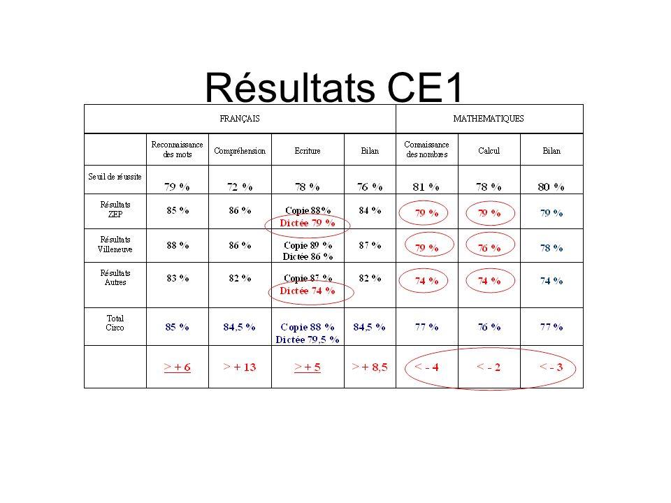Résultats CE1 Les résultats montrent un déficit en mathématiques