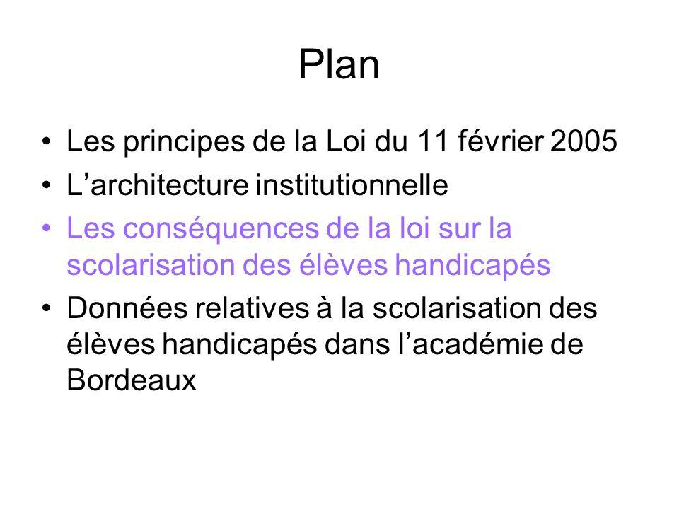 Plan Les principes de la Loi du 11 février 2005