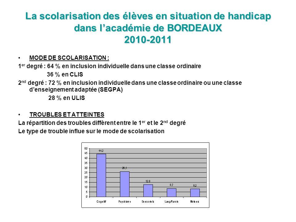 La scolarisation des élèves en situation de handicap dans l'académie de BORDEAUX 2010-2011
