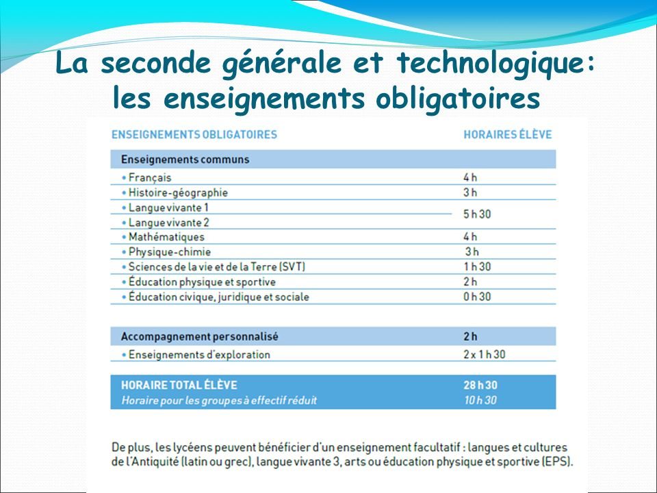La seconde générale et technologique: les enseignements obligatoires