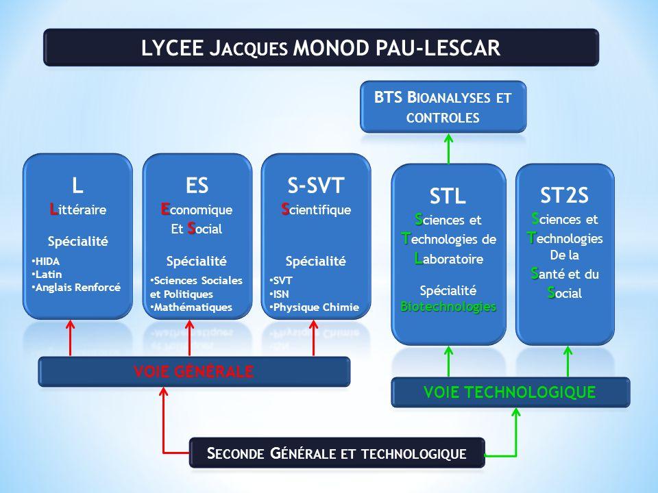 LYCEE Jacques MONOD PAU-LESCAR L ES S-SVT STL ST2S