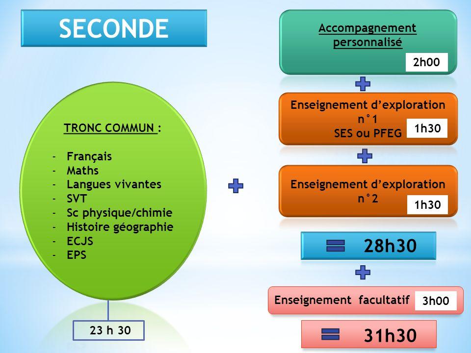 Enseignement d'exploration n°1 Enseignement d'exploration n°2