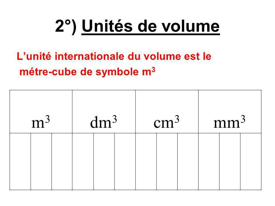 2°) Unités de volume m3 dm3 cm3 mm3