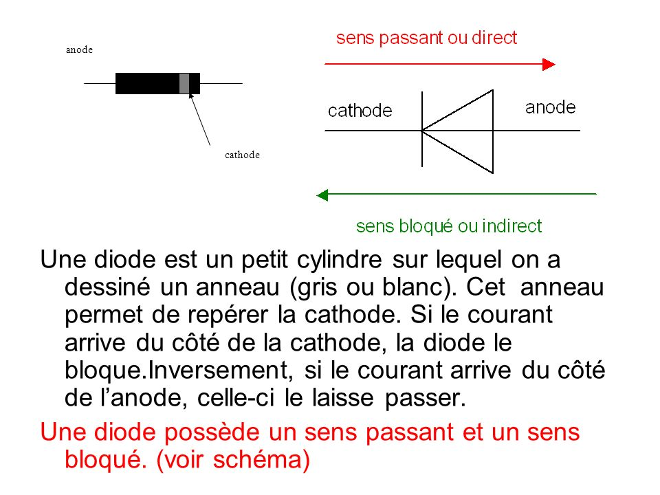 Une diode possède un sens passant et un sens bloqué. (voir schéma)