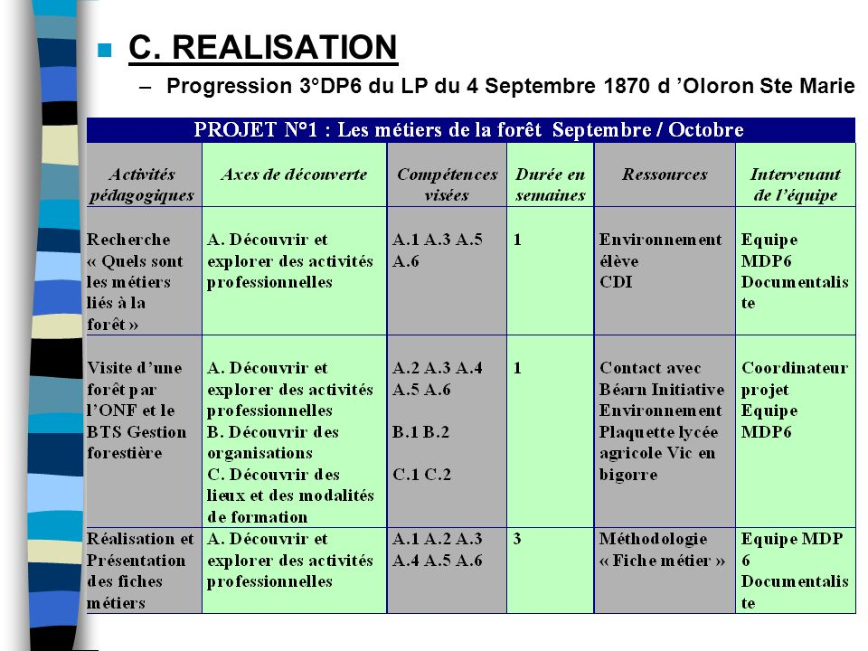 C. REALISATION Progression 3°DP6 du LP du 4 Septembre 1870 d 'Oloron Ste Marie