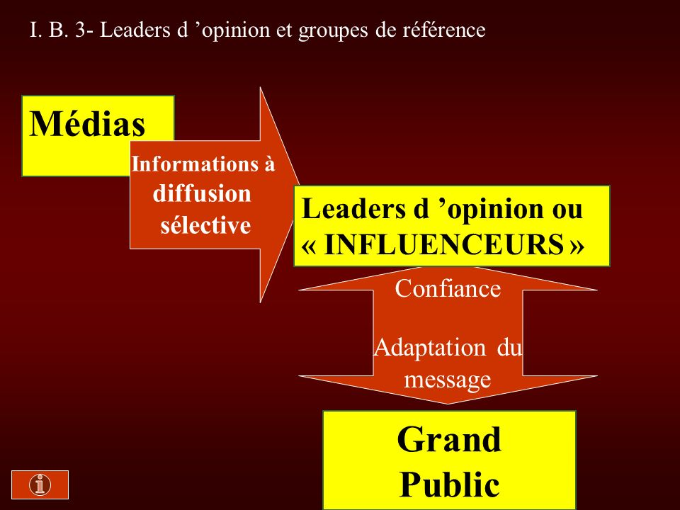 Médias Grand Public Leaders d 'opinion ou « INFLUENCEURS » diffusion