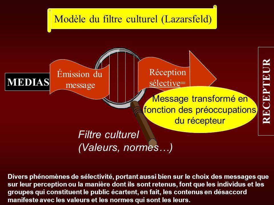 Modèle du filtre culturel (Lazarsfeld)