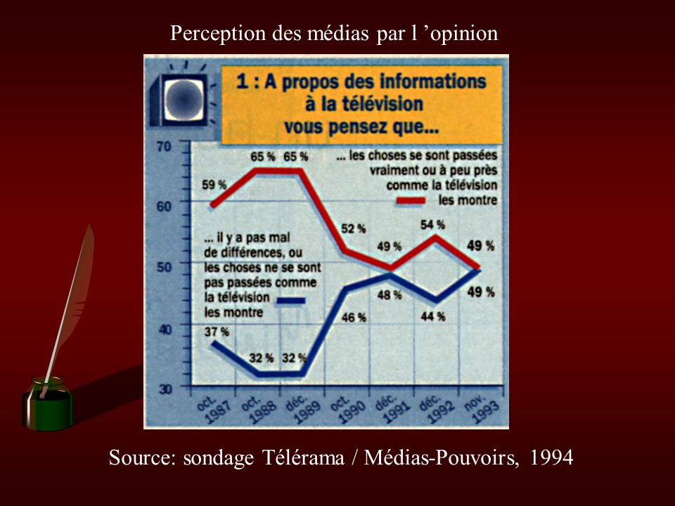 Perception des médias par l 'opinion