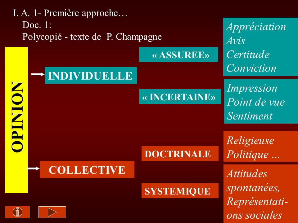 OPINION Appréciation Avis Certitude Conviction INDIVIDUELLE Impression
