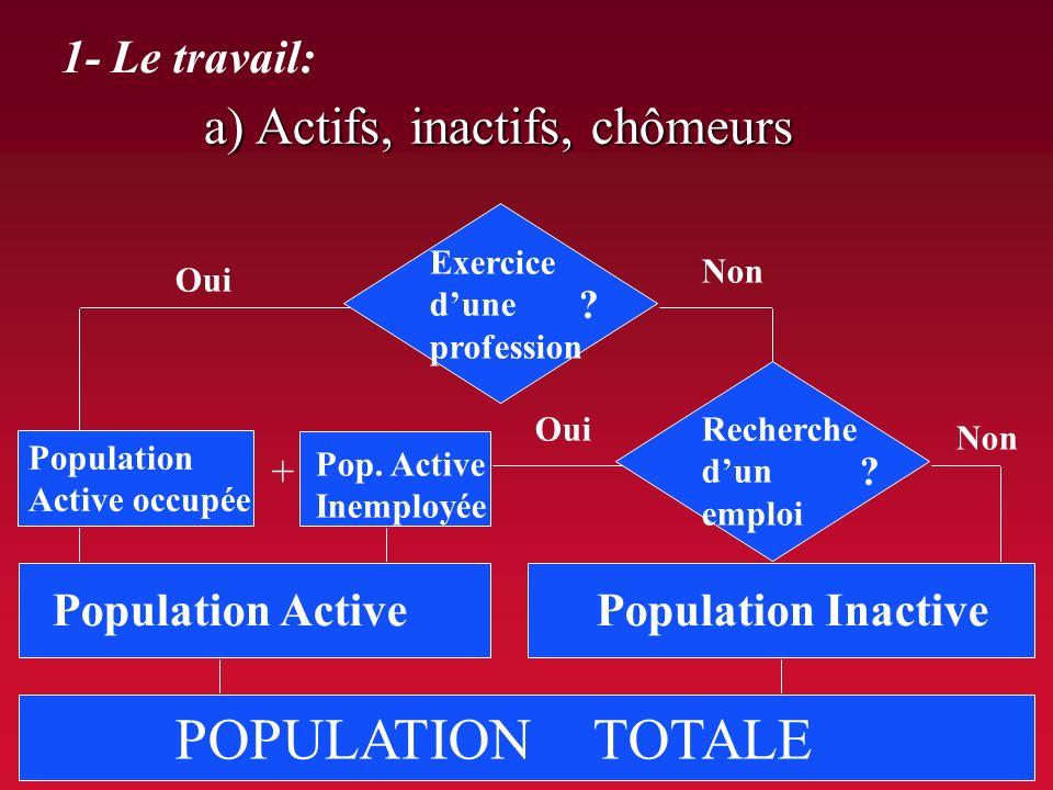 POPULATION TOTALE a) Actifs, inactifs, chômeurs 1- Le travail:
