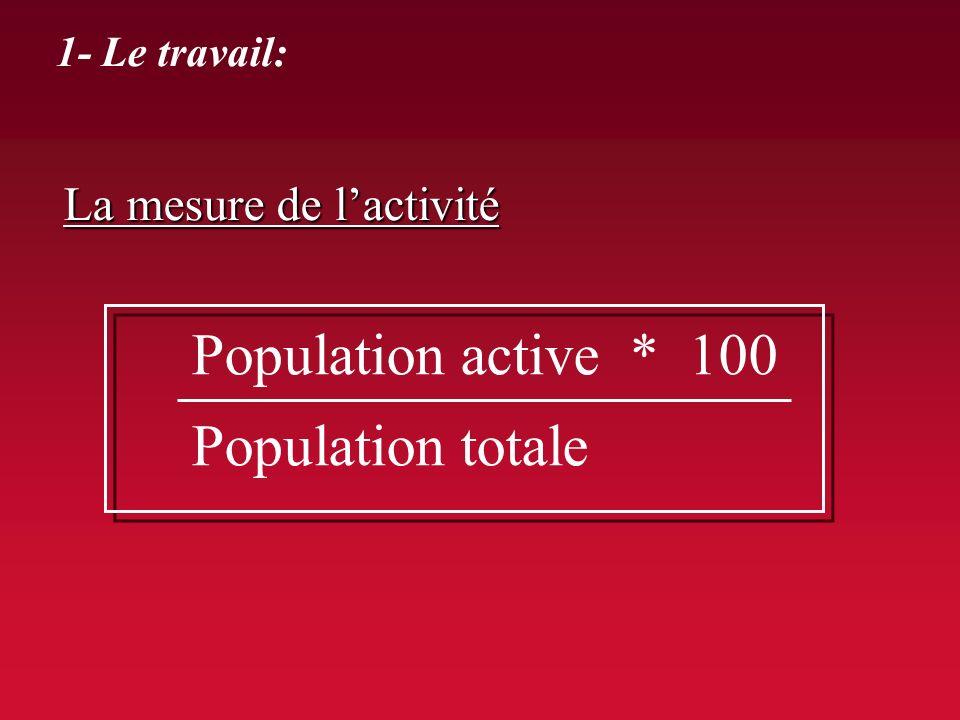 Population active * 100 Population totale La mesure de l'activité