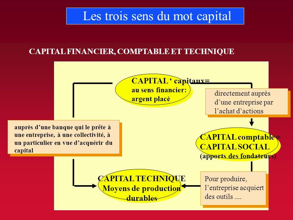 Les trois sens du mot capital