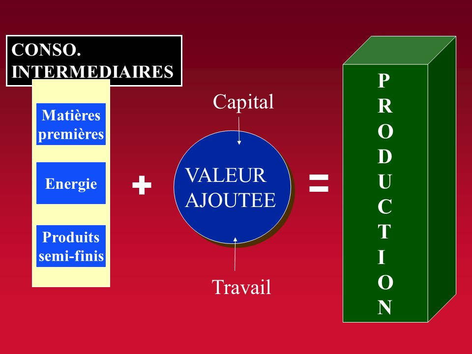 PRODUCTION Capital VALEUR AJOUTEE Travail CONSO. INTERMEDIAIRES