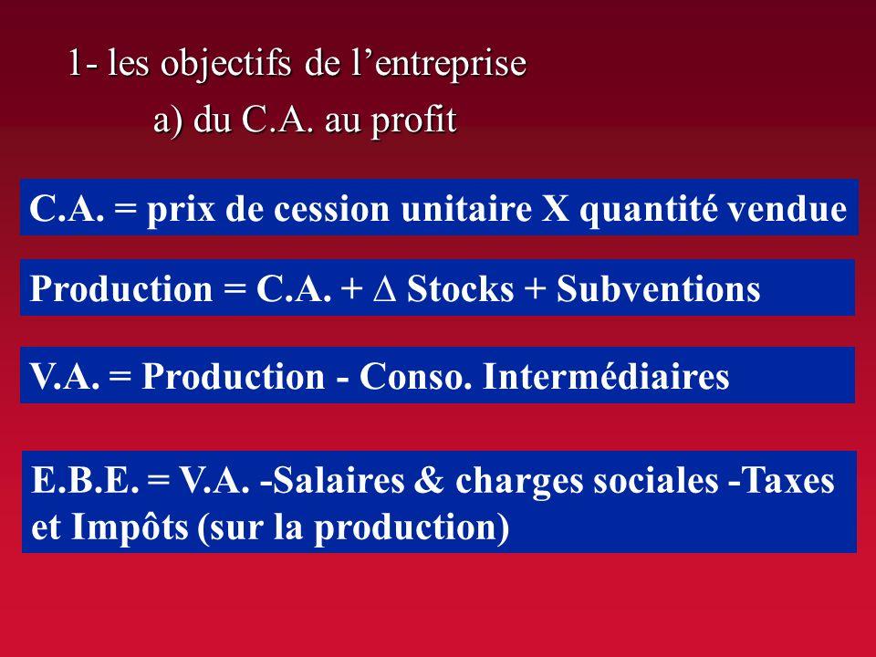 1- les objectifs de l'entreprise