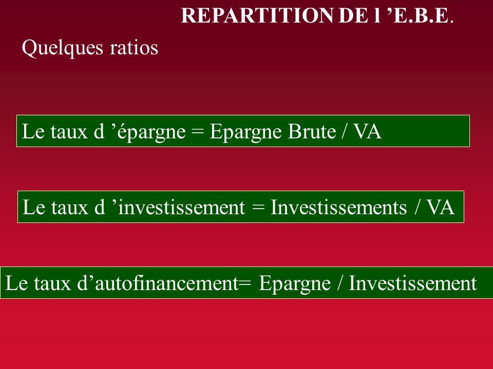 REPARTITION DE l 'E.B.E. Quelques ratios. Le taux d 'épargne = Epargne Brute / VA. Le taux d 'investissement = Investissements / VA.
