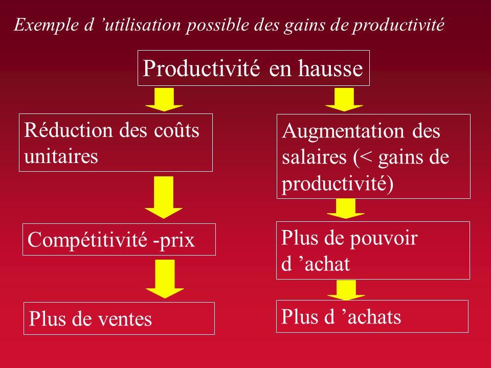 Productivité en hausse
