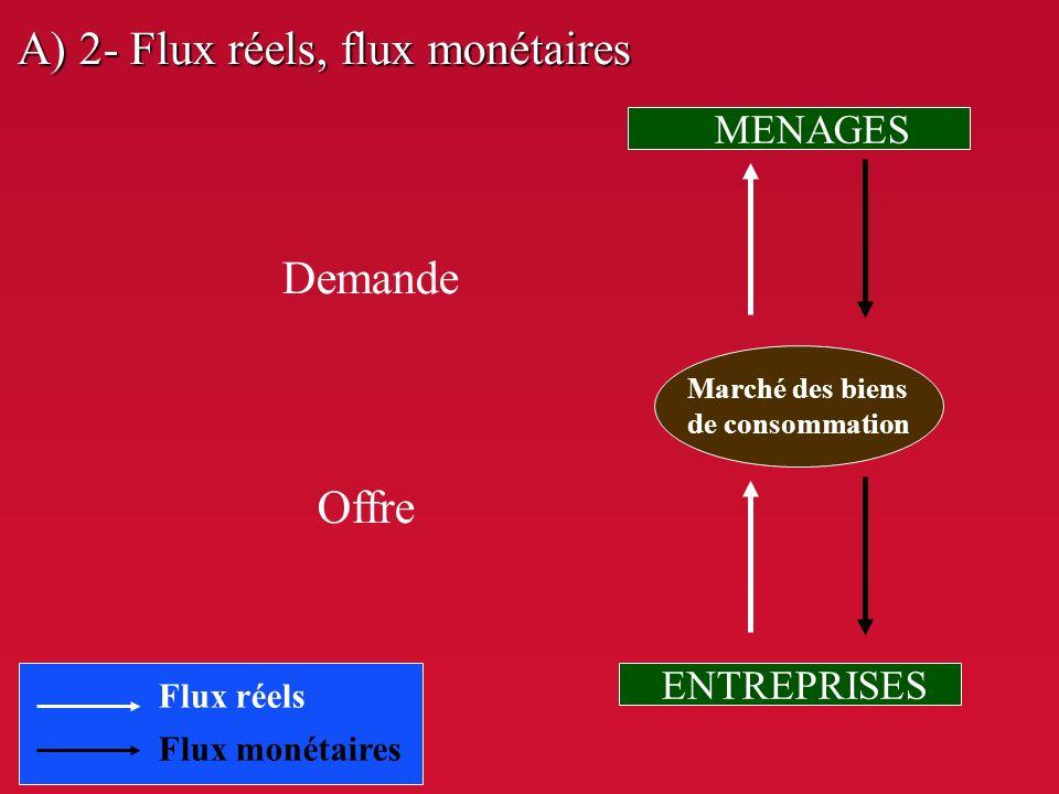 A) 2- Flux réels, flux monétaires