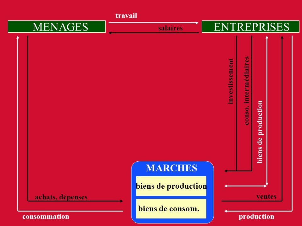 MENAGES ENTREPRISES MARCHES biens de production biens de consom.