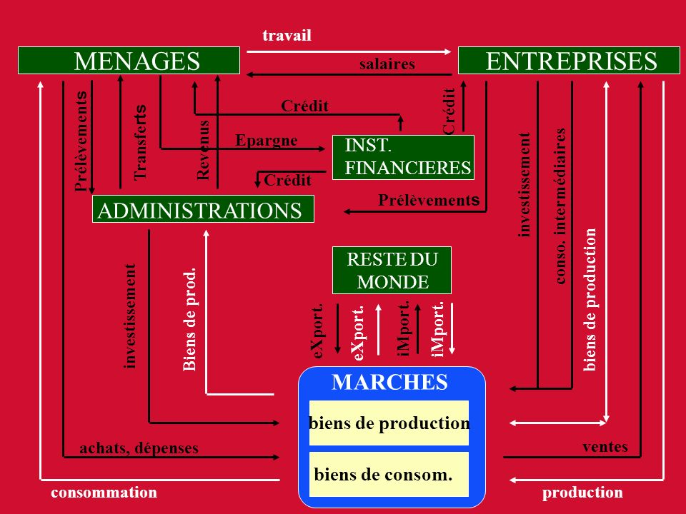 MENAGES ENTREPRISES ADMINISTRATIONS MARCHES INST. FINANCIERES RESTE DU