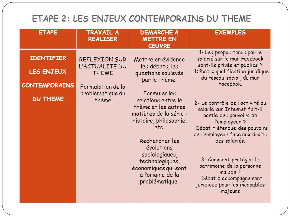 ETAPE 2: LES ENJEUX CONTEMPORAINS DU THEME