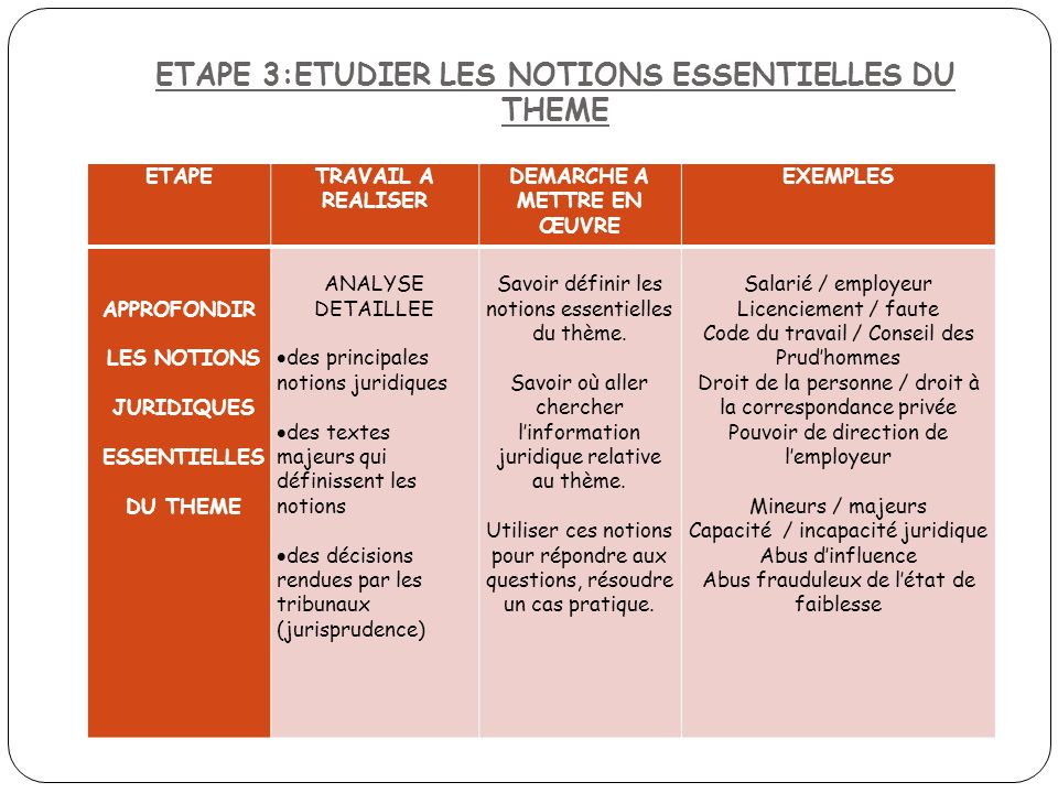 ETAPE 3:ETUDIER LES NOTIONS ESSENTIELLES DU THEME