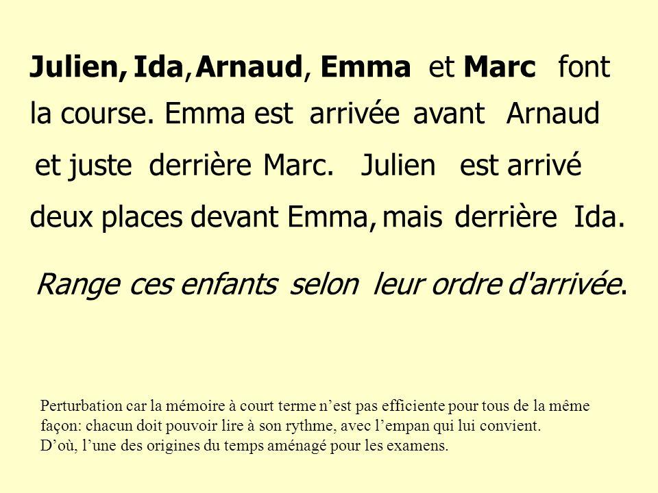 Julien, Ida, Arnaud, Emma et Marc font la course. Emma est arrivée