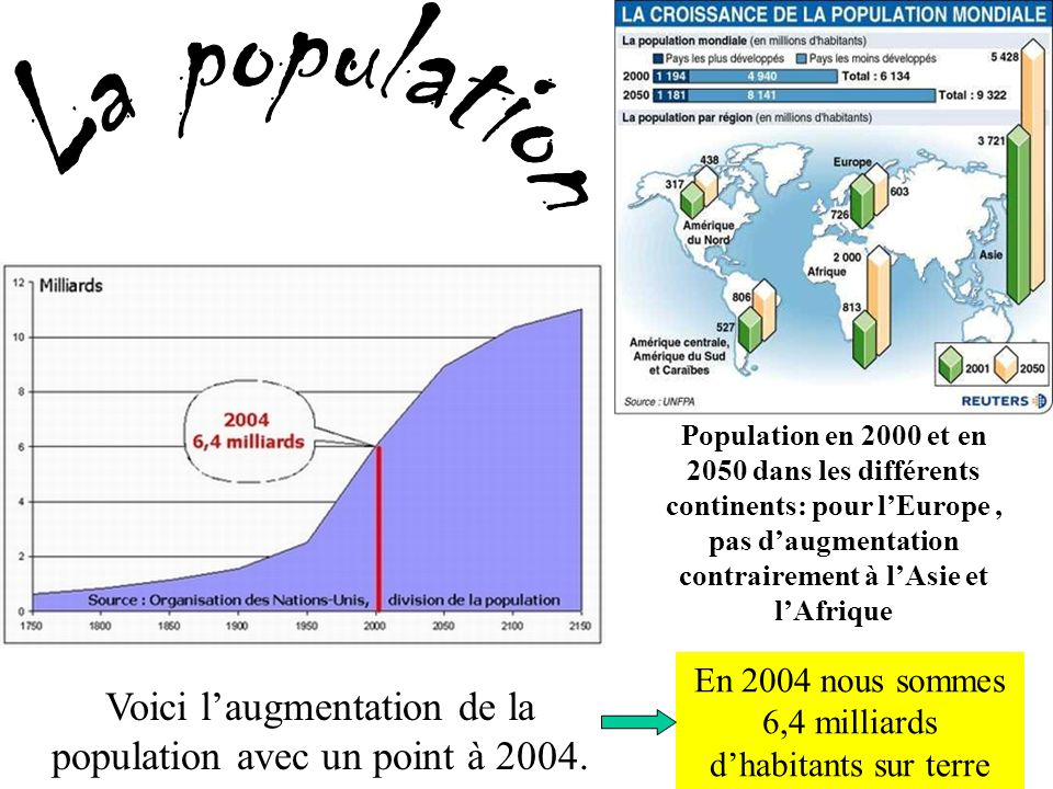 La population Population en 2000 et en 2050 dans les différents continents: pour l'Europe , pas d'augmentation contrairement à l'Asie et l'Afrique.