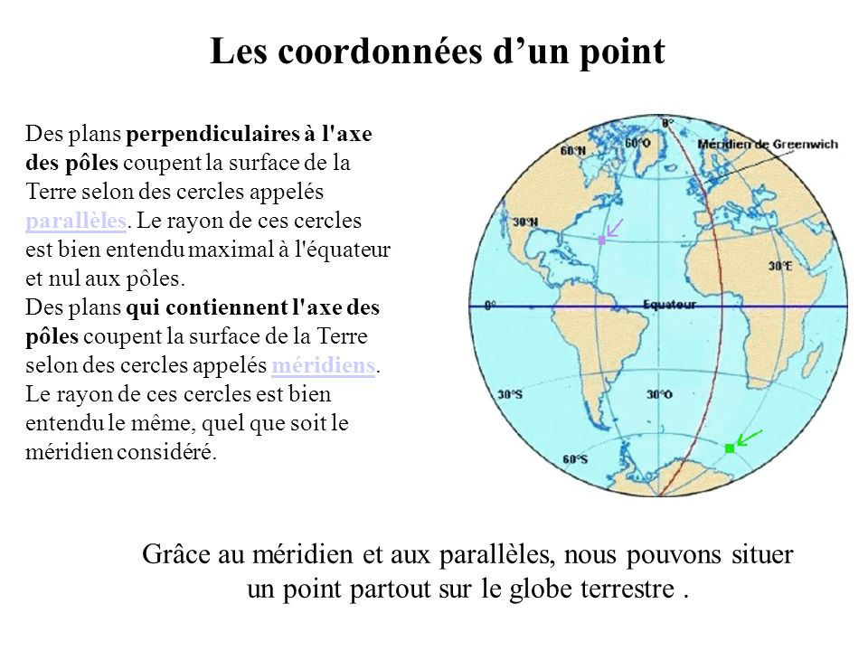 Les coordonnées d'un point
