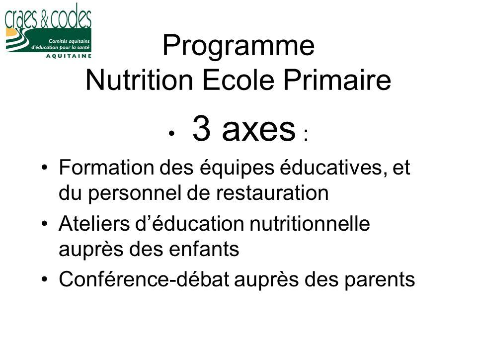 Programme Nutrition Ecole Primaire