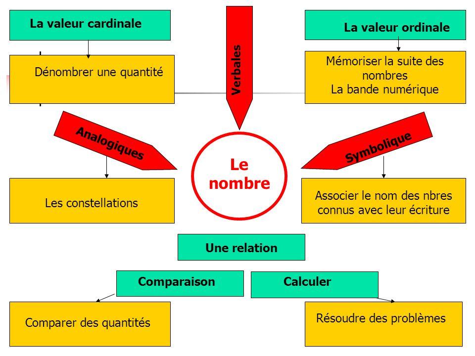 Le nombre La valeur cardinale La valeur ordinale