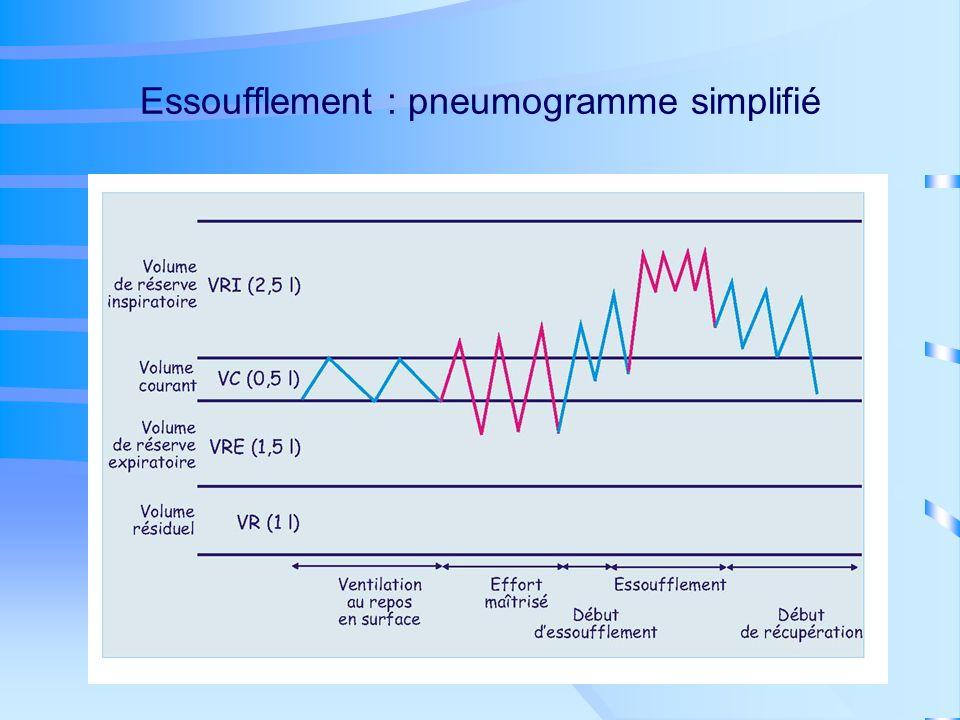 Essoufflement : pneumogramme simplifié