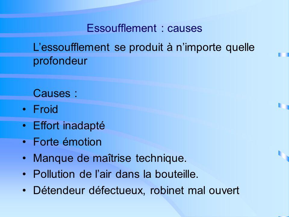 Essoufflement : causes
